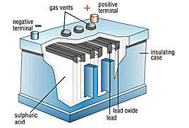 Lead acid battery cells consist of a lead pb electrode