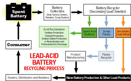 NICAD BATTERY DISPOSAL